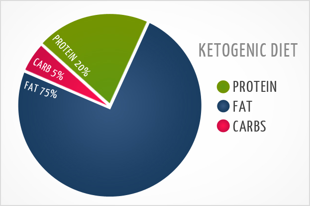 Ketogenic Diet:  The Pros and Cons