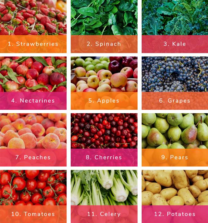 ewg dirty dozen, dirty dozen, pesticides in produce