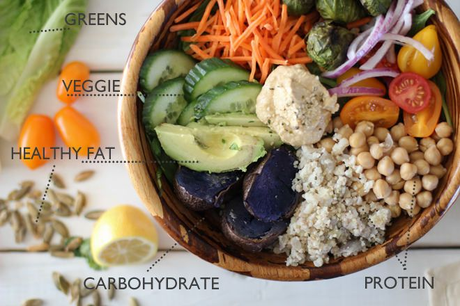 How to Build a Balanced and Nourishing Bowl